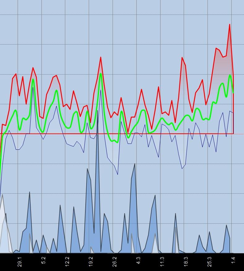 Max min a průměr teplot